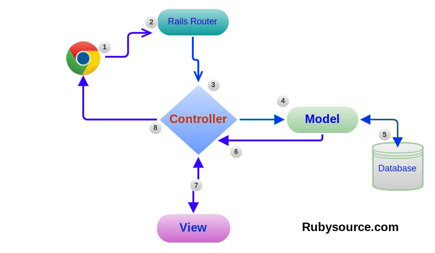 GitHub - ga-wdi-lessons/rails-routing: [rails]