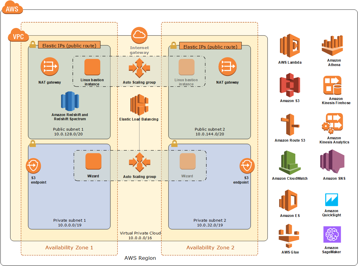 Quick Start architecture for data lake foundation on AWS