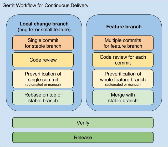 Gerrit Workflow