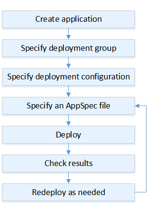 aws-codedeploy-user-guide/deployment-steps md at master