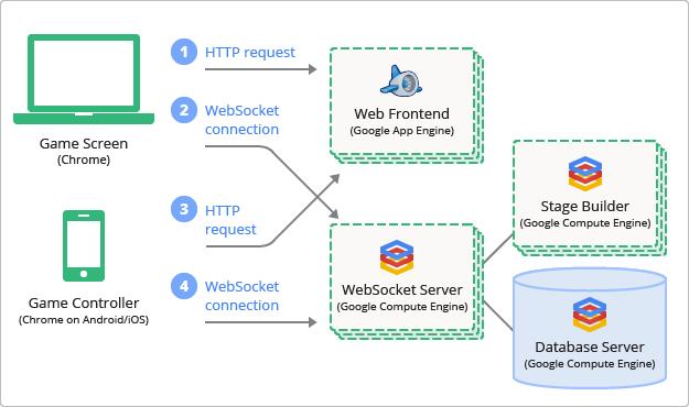 websocket · Issue #473 · GoogleCloudPlatform/java-docs-samples · GitHub