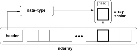 Ndarray