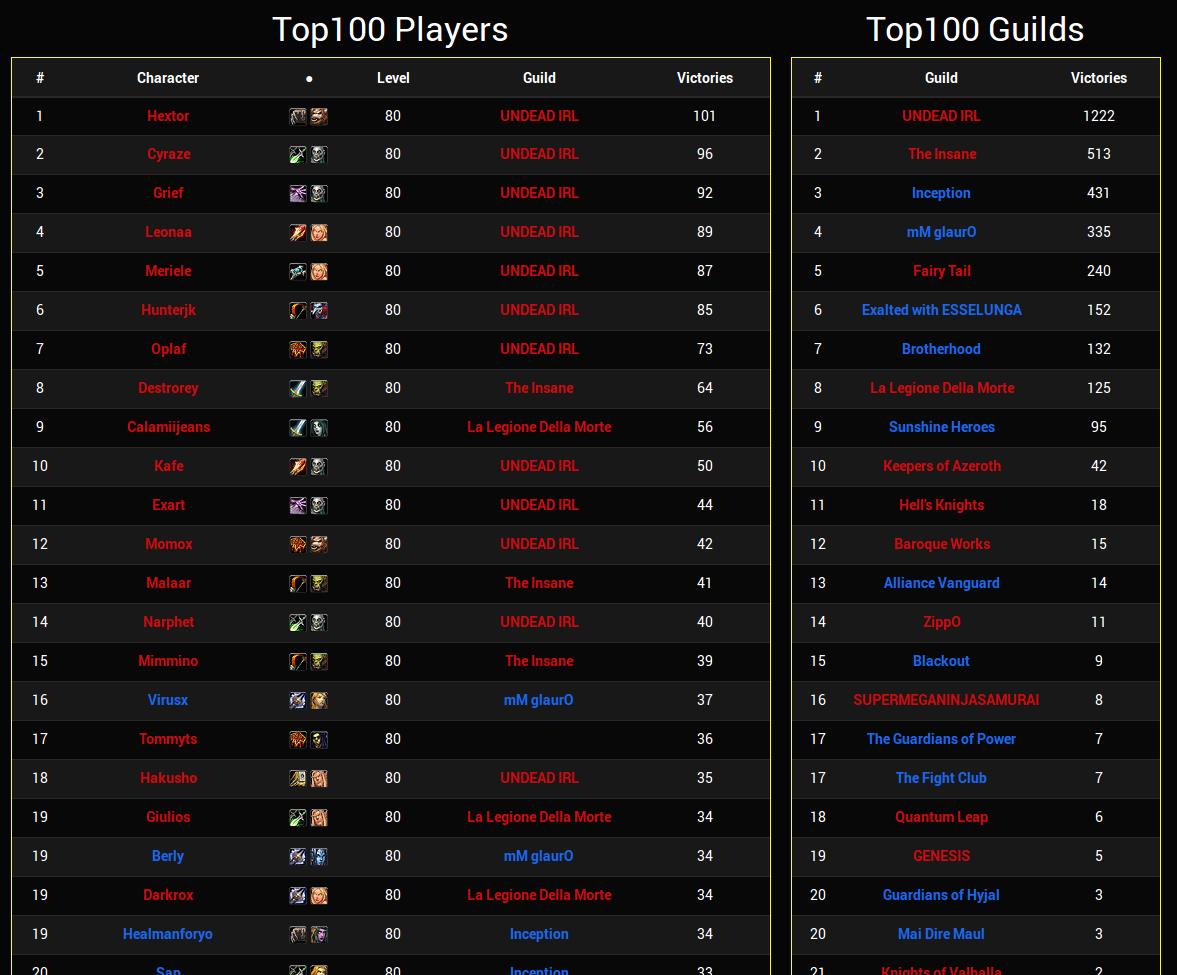 PvPstats Top100