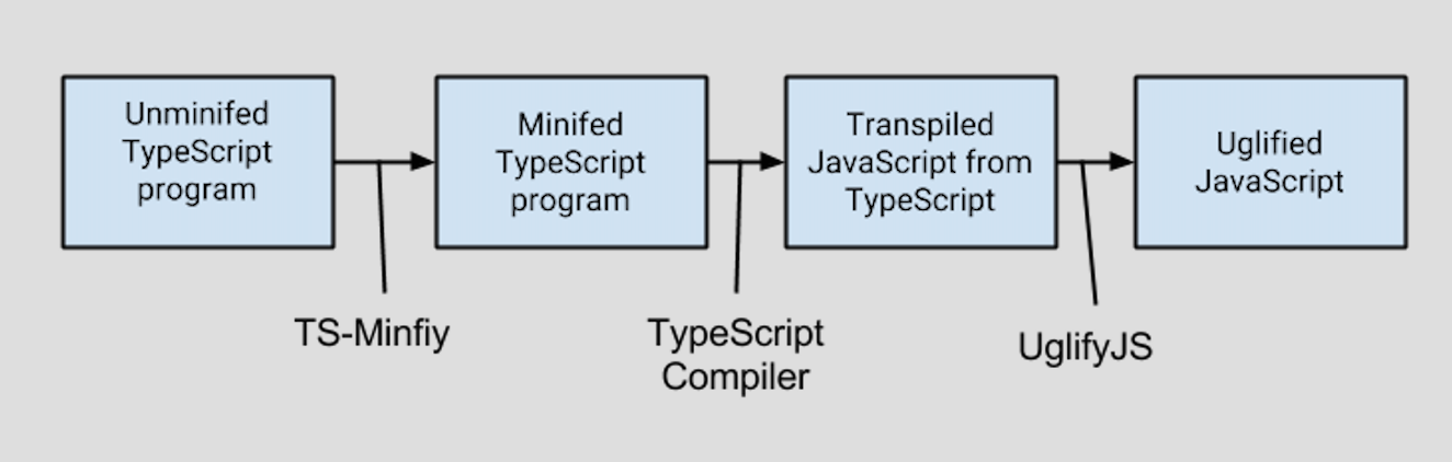 TS-Minify role in minification pipeline