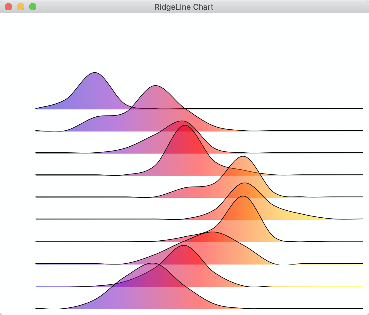 Ridge line chart