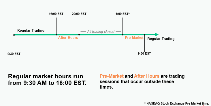 Visualisation of premarket and after-hours sessions