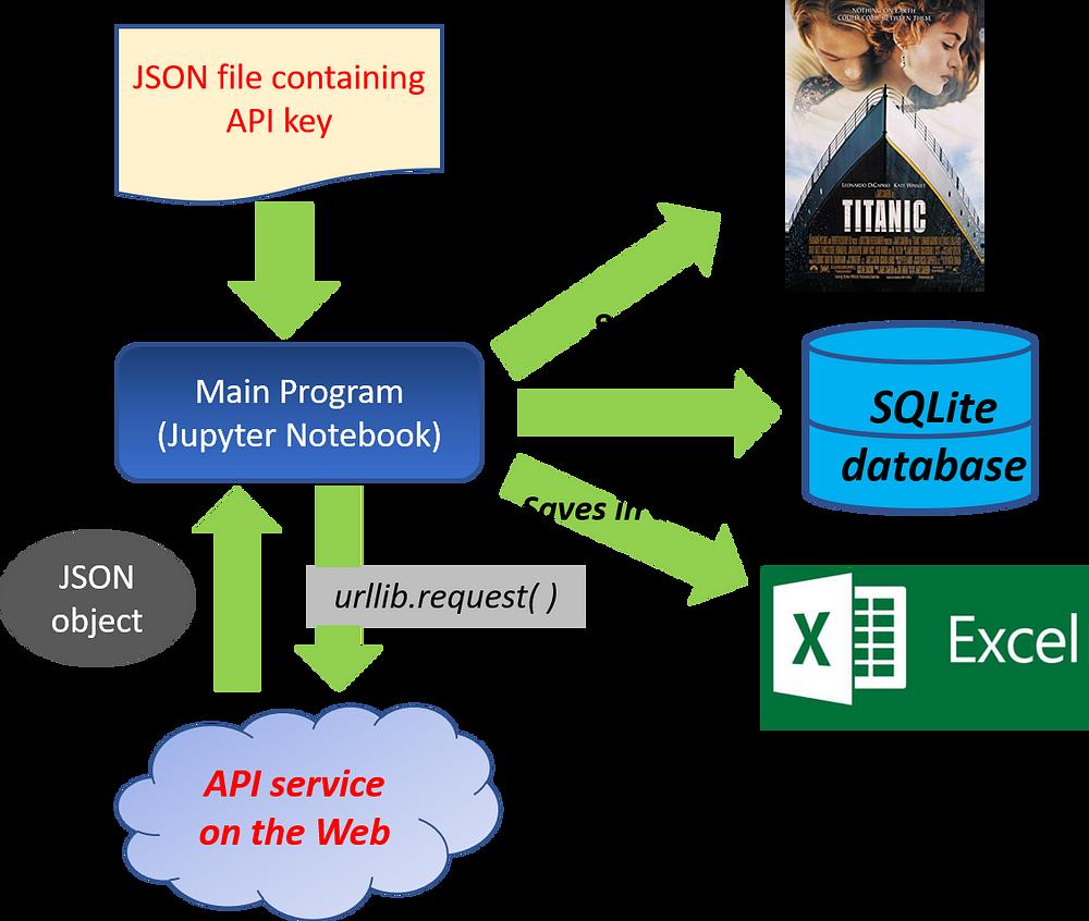 GitHub - tirthajyoti/Web-Database-Analytics: Web scrapping