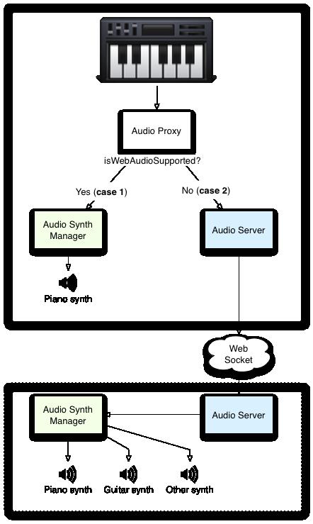 Architecture diagram.