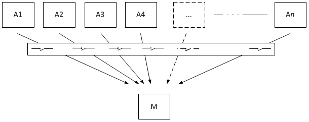 multiple upstream nodes using single shared circuit breaker state