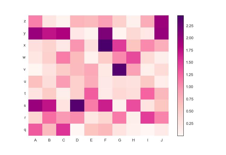 Heatmap: custom colormap with positive data, sequential colormap