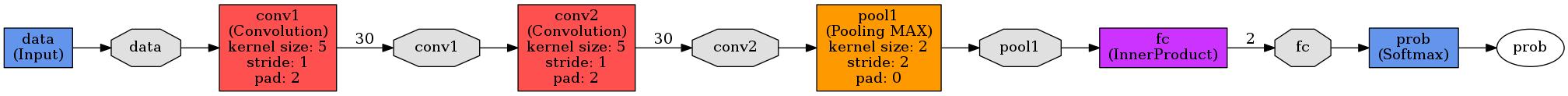 allCNN Architecture