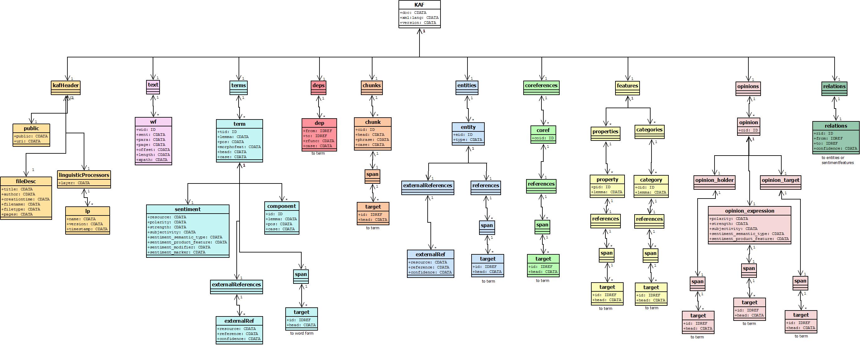 KAF diagram