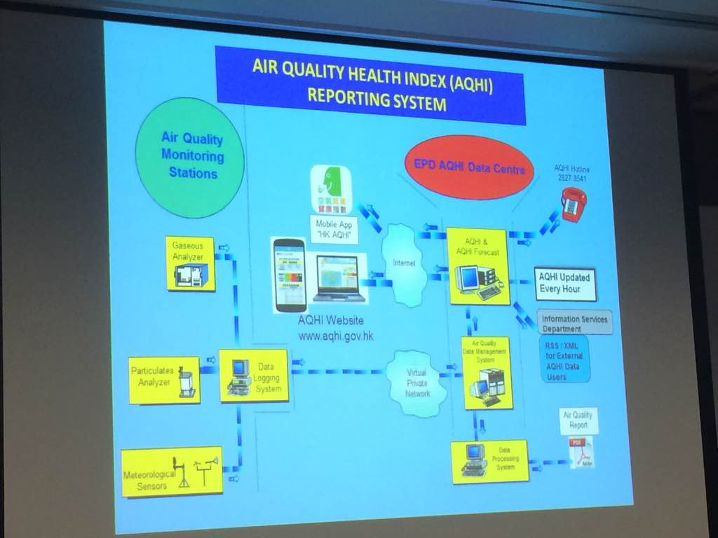 Data Flow of AQHI Reporting System