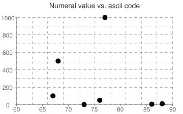 Numeral value vs. ascii code