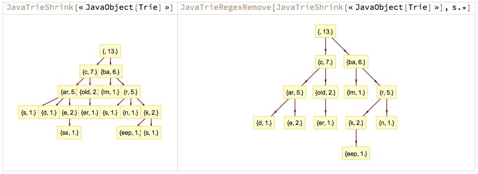 """JavaTrieShrink-JavaTrieRegexRemove-s"""