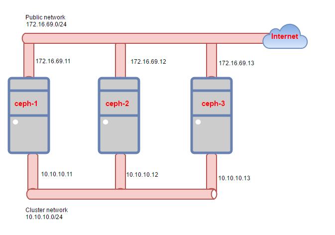 Ghichep-Storage/7  Cài đặt Ceph-deploy md at master · hocchudong