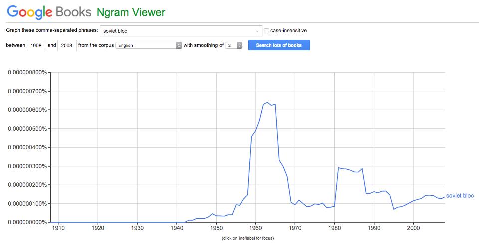 'Soviet Bloc on Google Books N-Gram Viewer'