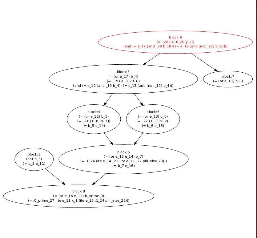 Smt graph