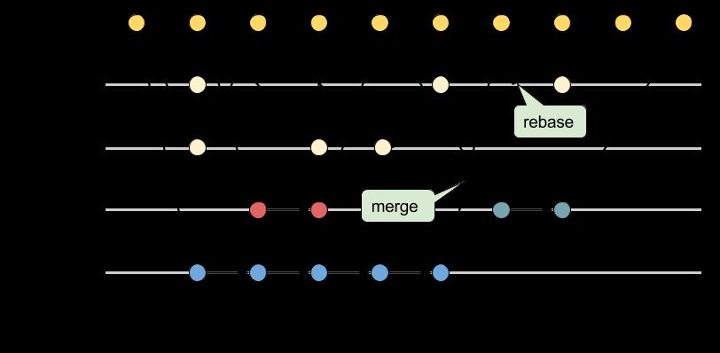 Gerrit Workflow Branching