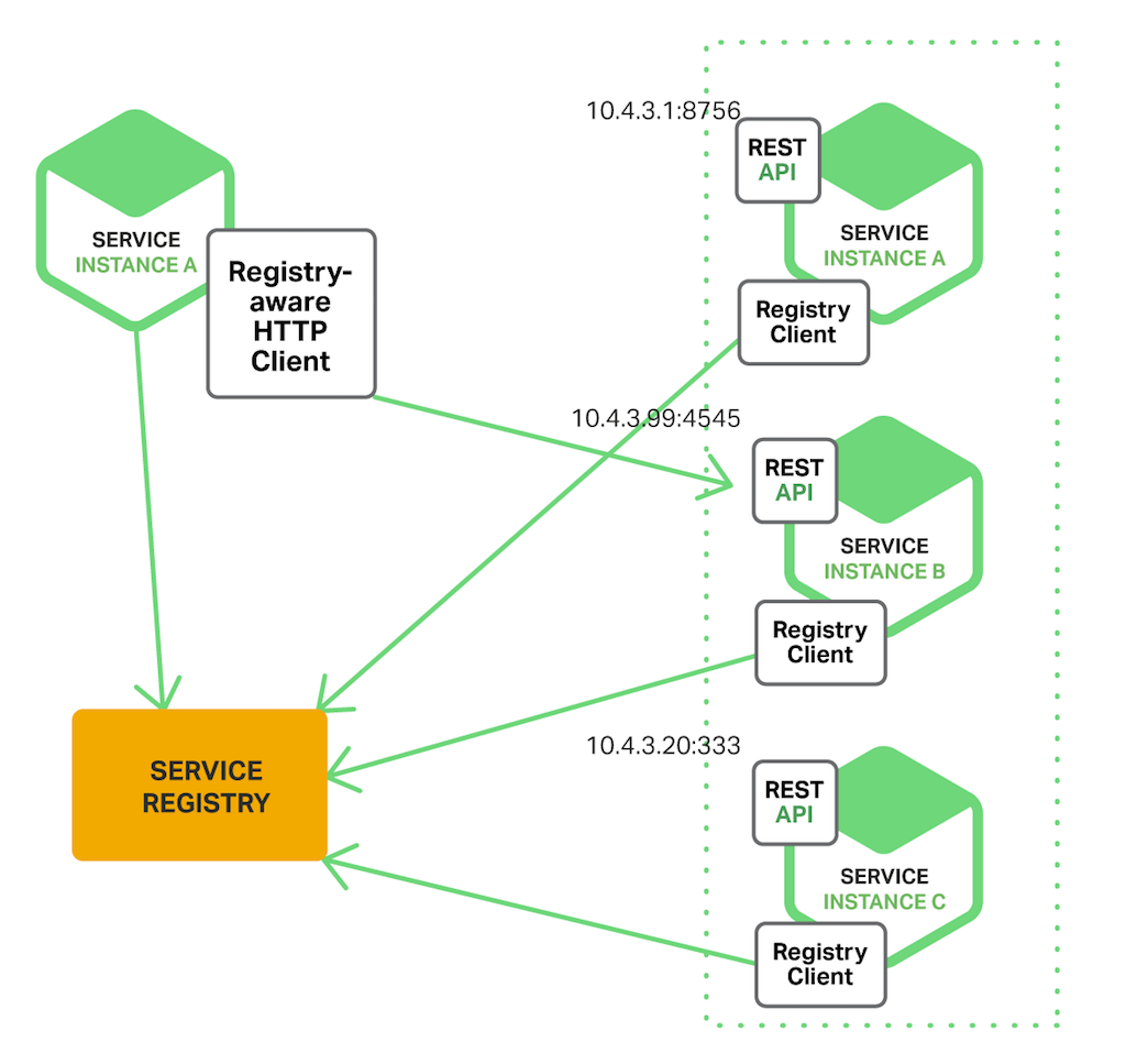 Study 7 Part Series About Microservices Md At Master