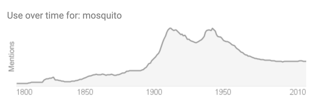 graph of mosquito word usage over time