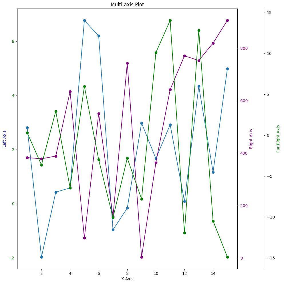 Multi-axis Plot