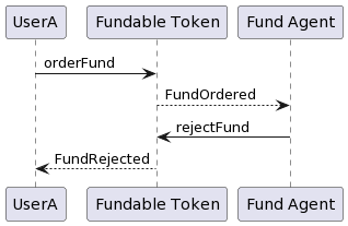 Fundable Token: Fund rejected
