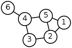 Example graph from Wikipedia