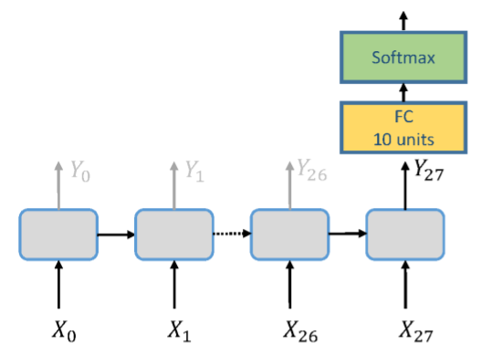GitHub - omarsar/pytorch_intro_rnn: Building RNNs using
