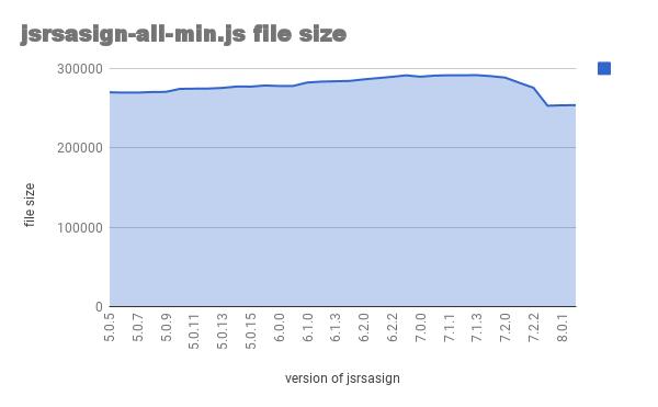 graph of jsrsasign-all-min.js file size