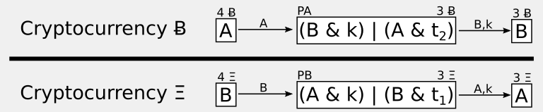 Diagram of normal atomic swap