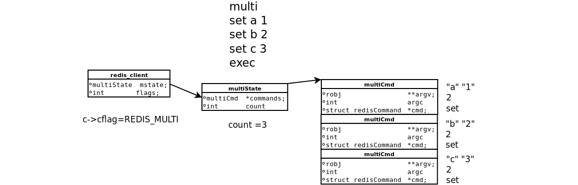 multi commands