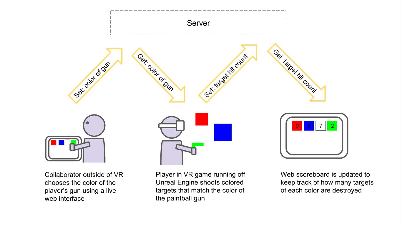 Unreal 4 dedicated server build f