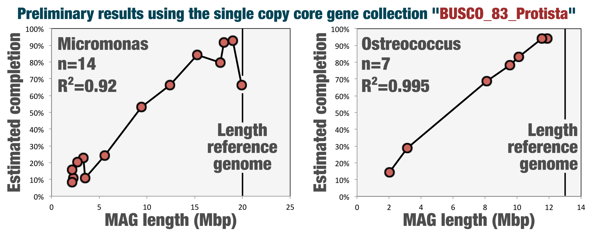 http://merenlab.org/images/anvio/2018-05-05-eukaryotic-single-copy-core-genes/correlation.png