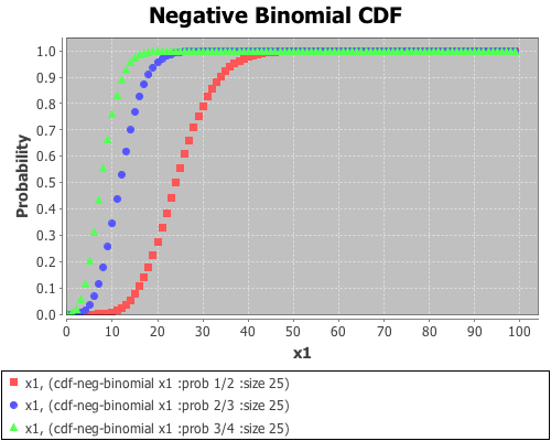 Probability Distributions 183 Incanter Incanter Wiki 183 Github
