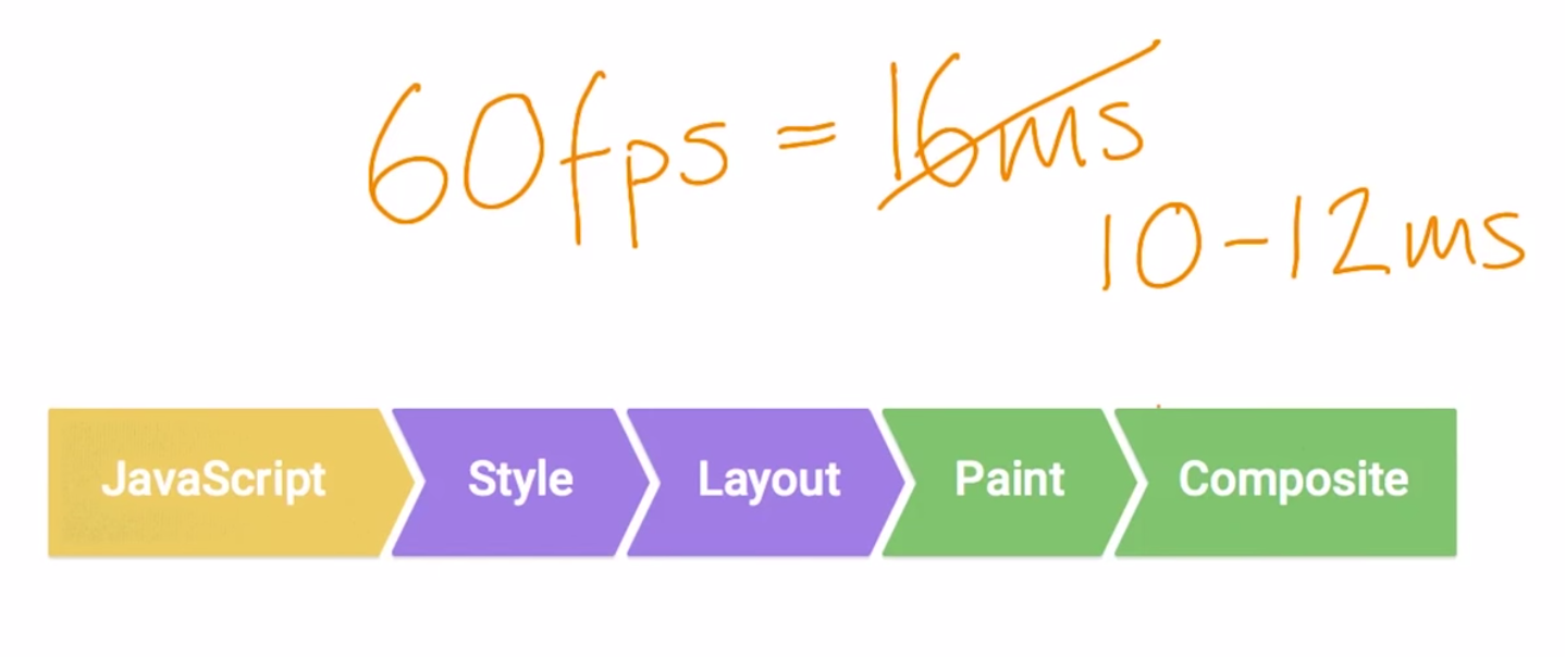 browser-rendering-optimization/README md at master · vasanthk