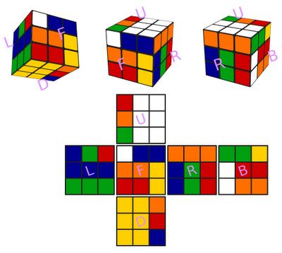 cube views