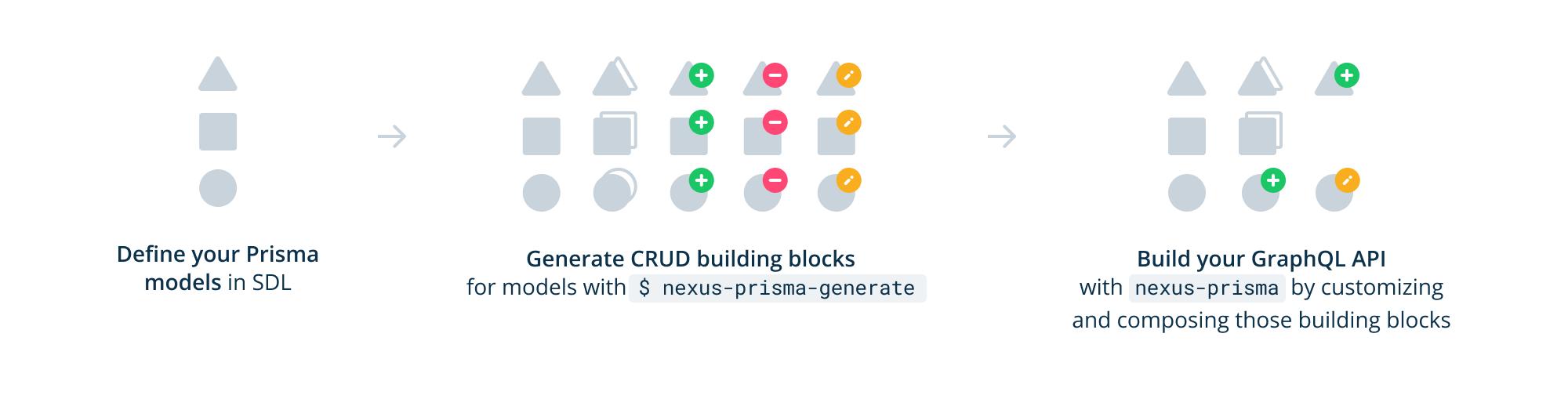 GitHub - prisma/nexus-prisma: GraphQL ORM + CRUD schema