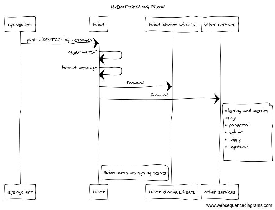 GitHub - coderofsalvation/hubot-syslogd: flexible monitoring and