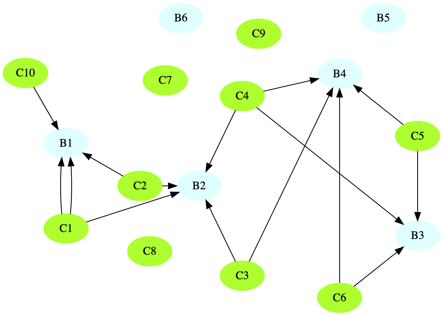 graphiz nodes