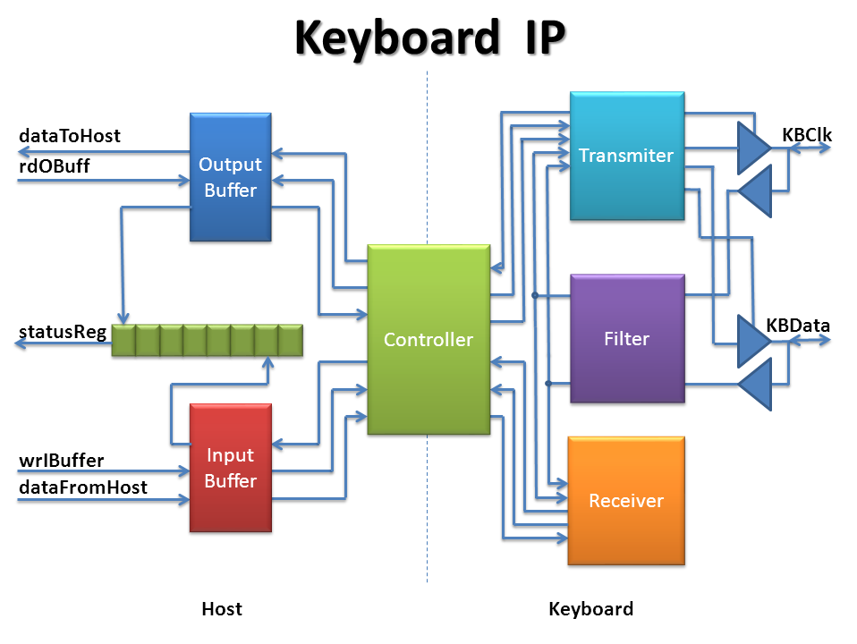 keyboard ip readme md at master theshadowx keyboard ip github rh github com technics keyboard block diagram block diagram of computer keyboard