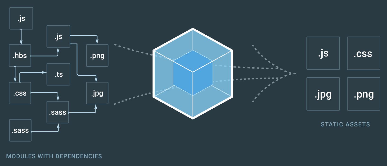 webpack 구조