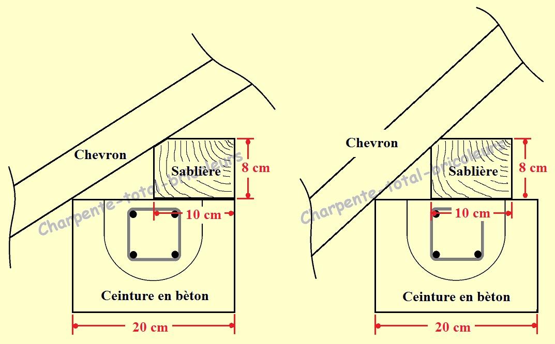 Souvent Panne sablière · sinsunsan/archihub Wiki · GitHub SA31