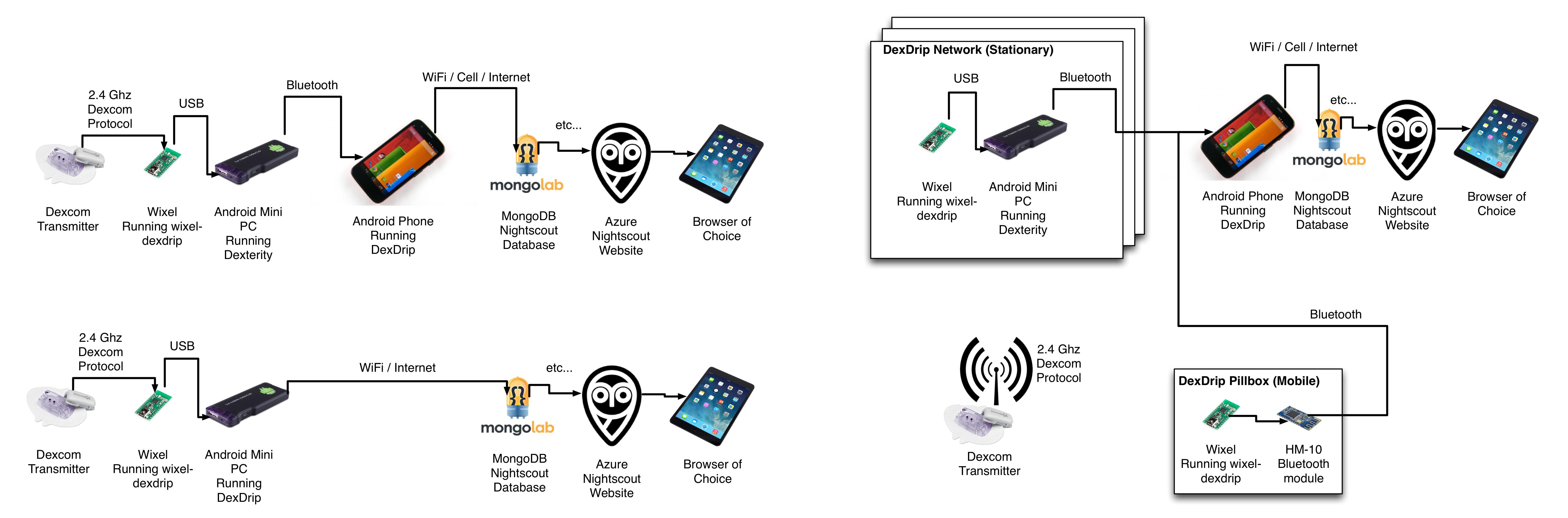 Wifi Wixel Network Setup · StephenBlackWasAlreadyTaken/xDrip Wiki