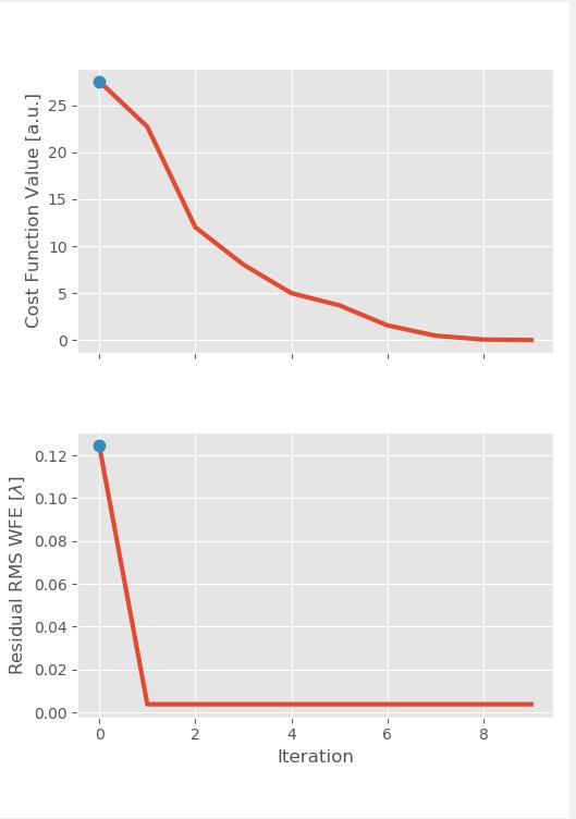 scipy optimize has broken my trust  · Issue #8373 · scipy