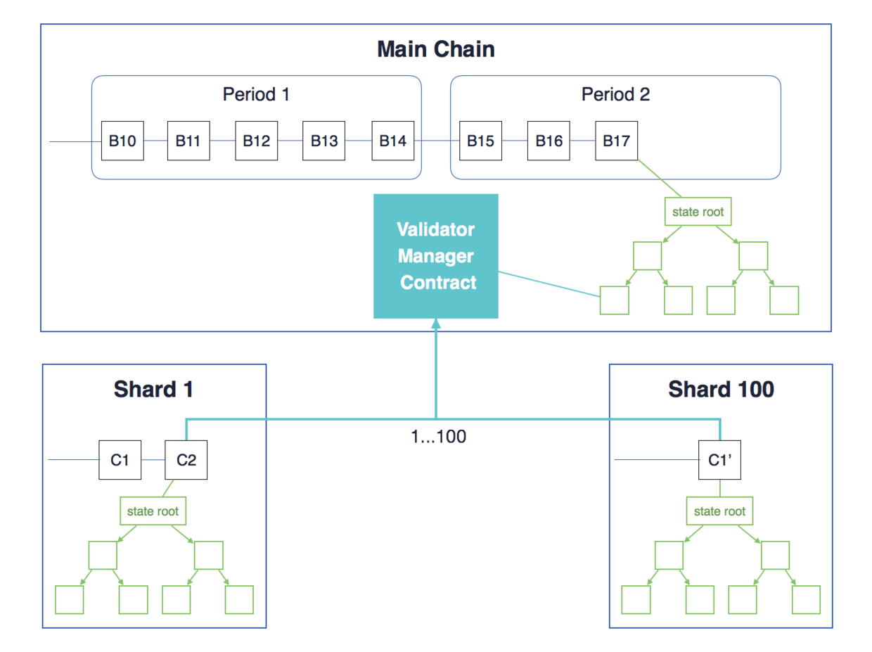 Figure 2 (a). Quadratic sharding. The proofs of shard states would be recorded on main chain VMC.