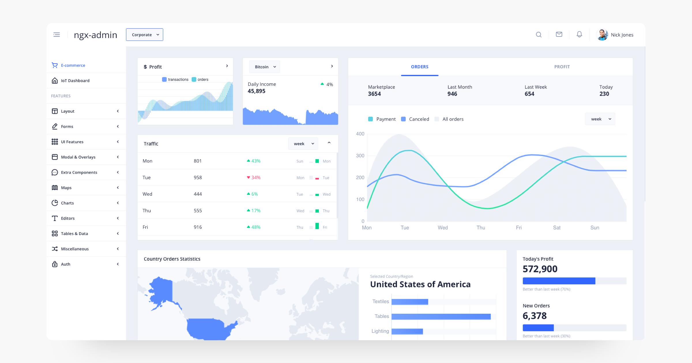 GitHub - akveo/ngx-admin: Customizable admin dashboard