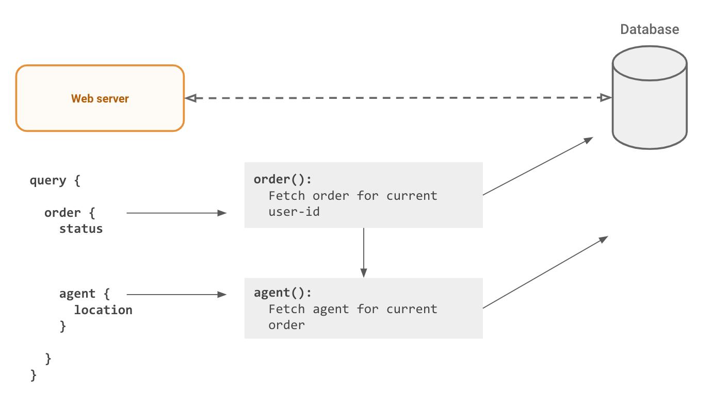 graphql-resolvers