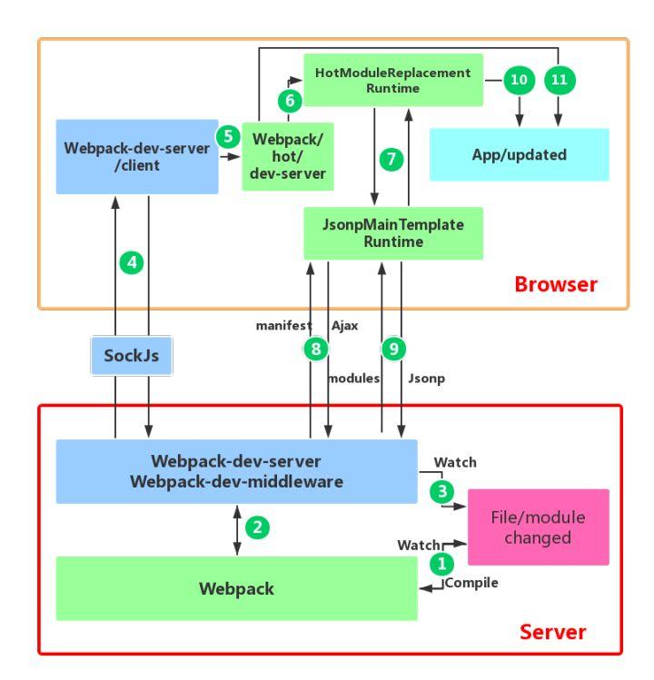 图片来自Webpack HMR 原理解析