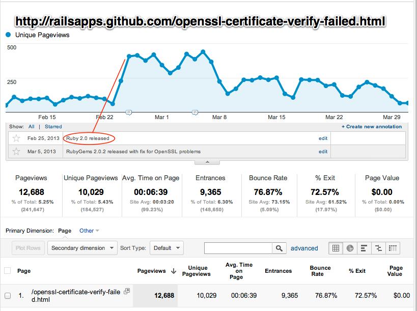 openssl-certificate-verify-failed